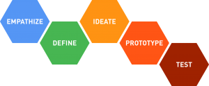 Les phases du Design Thinking selon l'approche d.school
