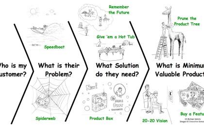 Innovation Games: Connaître les besoins cachées de ses clients